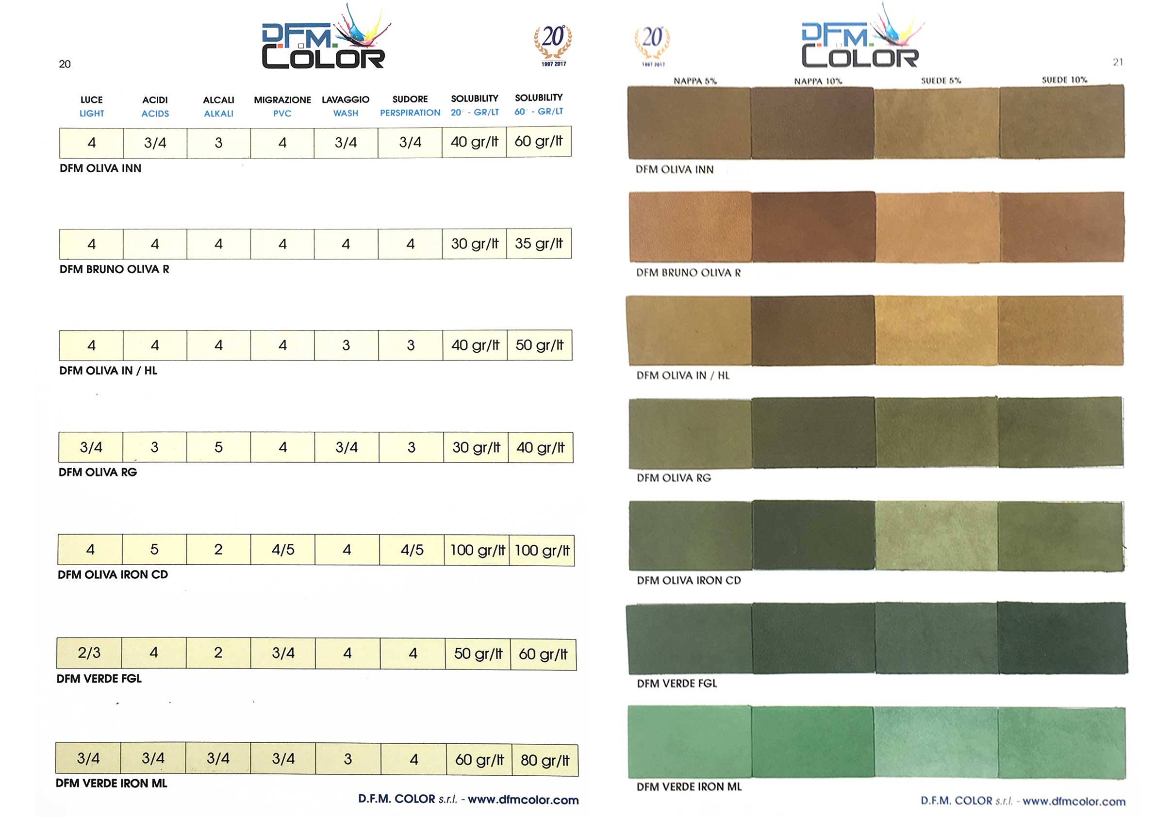 DYESTUFFS FOR LEATHER